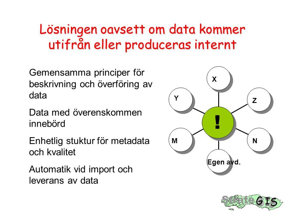 Lösningen oavsett om data kommer utifrån eller produceras internt X Z Y N Egen avd.