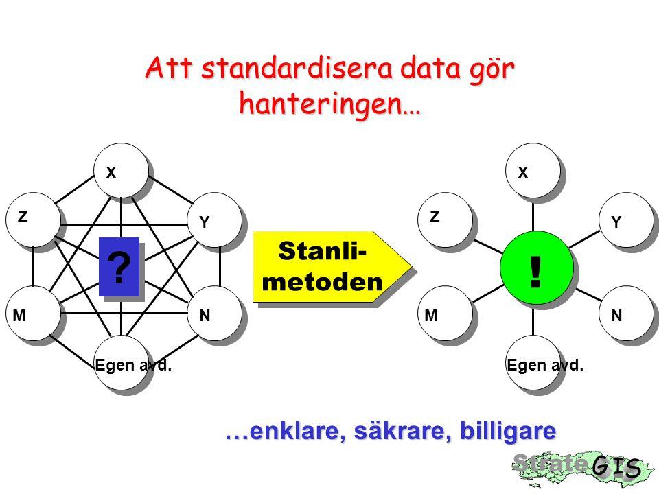 Stanli- metoden Stanli- metoden Att standardisera data gör hanteringen… X Y Z N Egen avd.