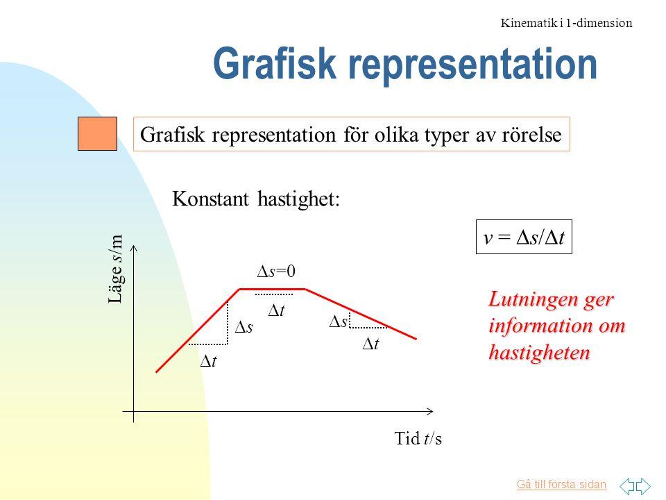 Gå till första sidan Grafisk representation Kinematik i 1-dimension Grafisk representation för olika typer av rörelse Läge s/m Tid t/s tt ss ss tt tt  s=0 Konstant hastighet: v =  s/  t Lutningen ger information om hastigheten