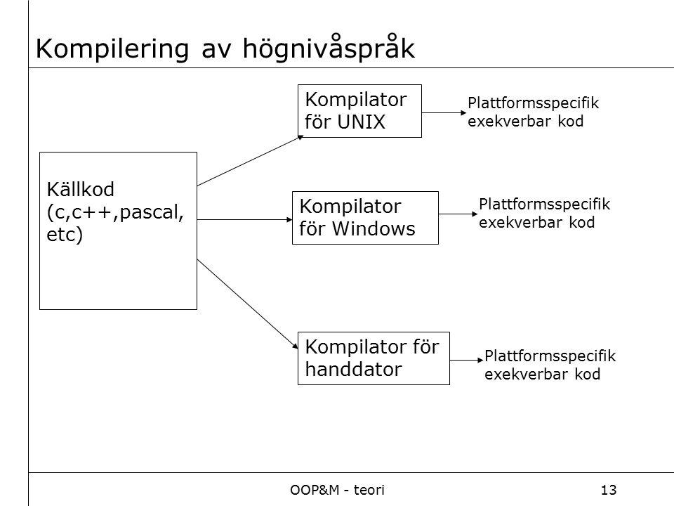 OOP&M - teori13 Kompilering av högnivåspråk Källkod (c,c++,pascal, etc) Kompilator för UNIX Kompilator för Windows Kompilator för handdator Plattforms
