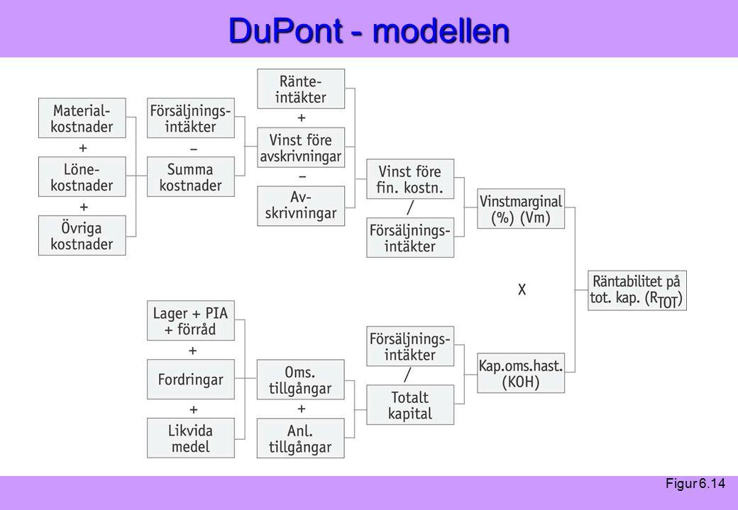 """""""Modern Logistik"""" Aronsson, Ekdahl, Oskarsson, """"Modern Logistik"""" Aronsson, Ekdahl, Oskarsson, © Liber 2003 DuPont - modellen Figur 6.14"""