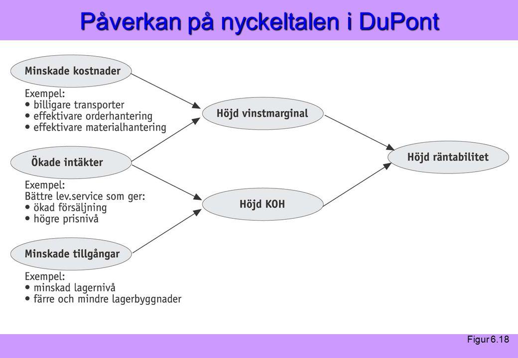 """Modern Logistik"" Aronsson, Ekdahl, Oskarsson, ""Modern Logistik"" Aronsson, Ekdahl, Oskarsson, © Liber 2003 Påverkan på nyckeltalen i DuPont Figur 6.18"