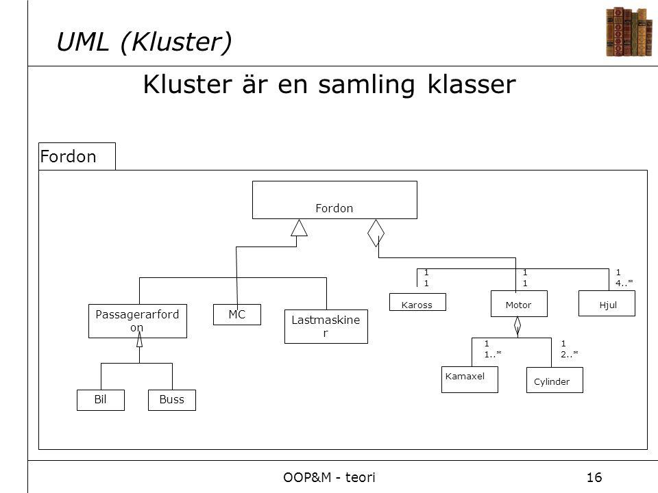 OOP&M - teori16 Kluster är en samling klasser UML (Kluster) Fordon Passagerarford on BilBuss MC Lastmaskine r KarossMotorHjul Kamaxel Cylinder 1111 1 4..* 1111 1 1..* 1 2..* Fordon