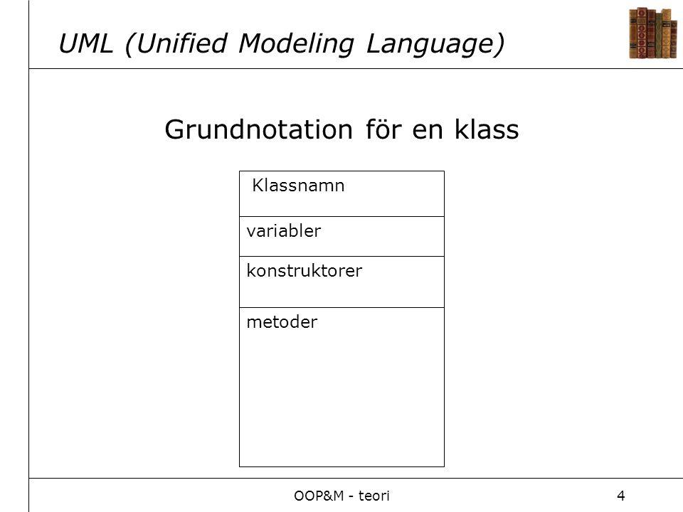 OOP&M - teori4 UML (Unified Modeling Language) Grundnotation för en klass Klassnamn variabler konstruktorer metoder