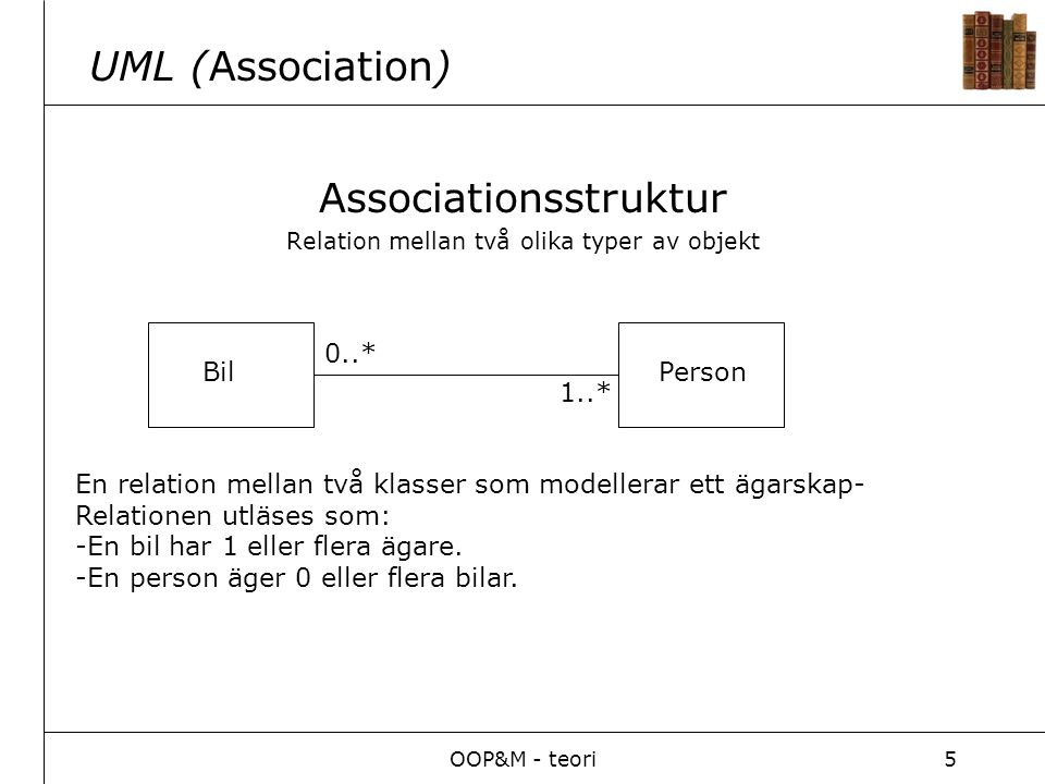 OOP&M - teori5 UML (Association) Associationsstruktur Relation mellan två olika typer av objekt BilPerson 0..* 1..* En relation mellan två klasser som modellerar ett ägarskap- Relationen utläses som: -En bil har 1 eller flera ägare.