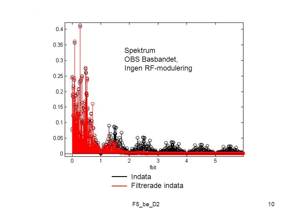 F5_be_D210 Indata Filtrerade indata Spektrum OBS Basbandet, Ingen RF-modulering