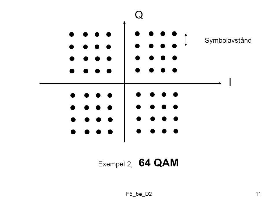 F5_be_D211 I Q Exempel 2, 64 QAM Symbolavstånd