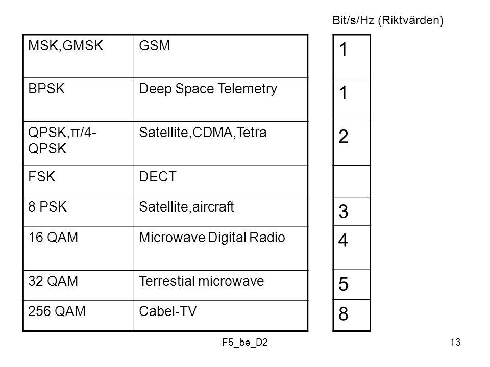 F5_be_D213 MSK,GMSKGSM BPSKDeep Space Telemetry QPSK,π/4- QPSK Satellite,CDMA,Tetra FSKDECT 8 PSKSatellite,aircraft 16 QAMMicrowave Digital Radio 32 Q