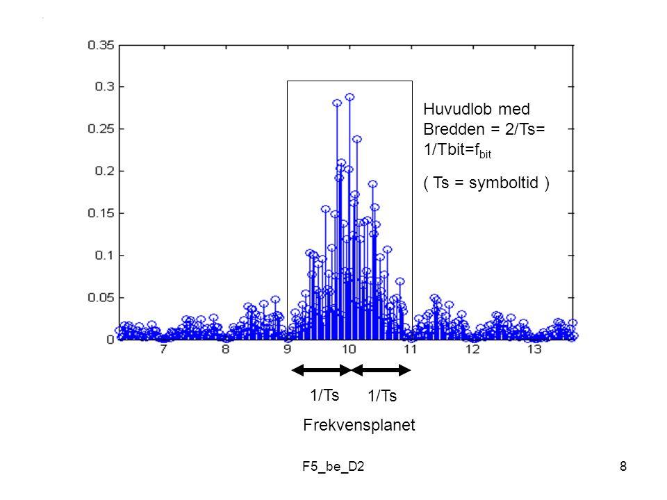 F5_be_D28 1/Ts Huvudlob med Bredden = 2/Ts= 1/Tbit=f bit ( Ts = symboltid ) Frekvensplanet