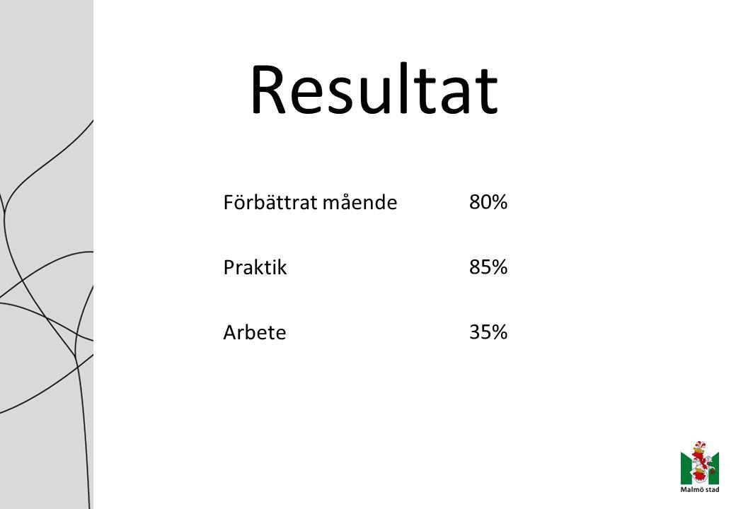 Resultat Förbättrat mående Praktik Arbete 80% 85% 35%