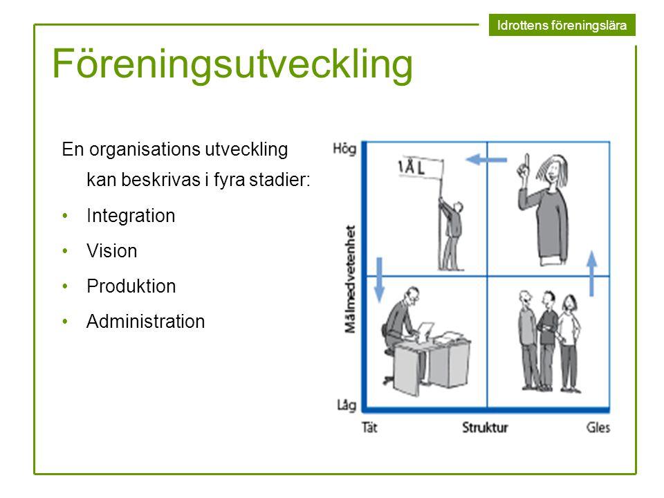 Idrottens föreningslära Föreningsutveckling En organisations utveckling kan beskrivas i fyra stadier: Integration Vision Produktion Administration