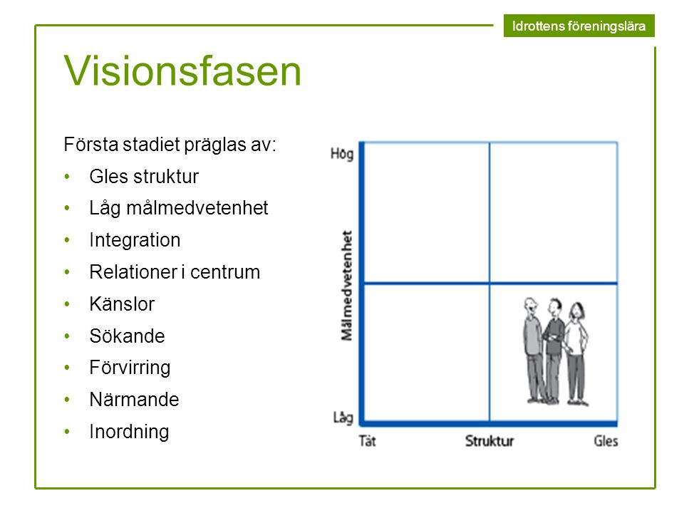 Idrottens föreningslära Visionsfasen Första stadiet präglas av: Gles struktur Låg målmedvetenhet Integration Relationer i centrum Känslor Sökande Förv