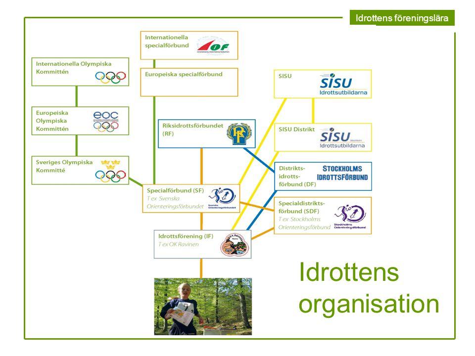 Idrottens föreningslära Idrottens organisation