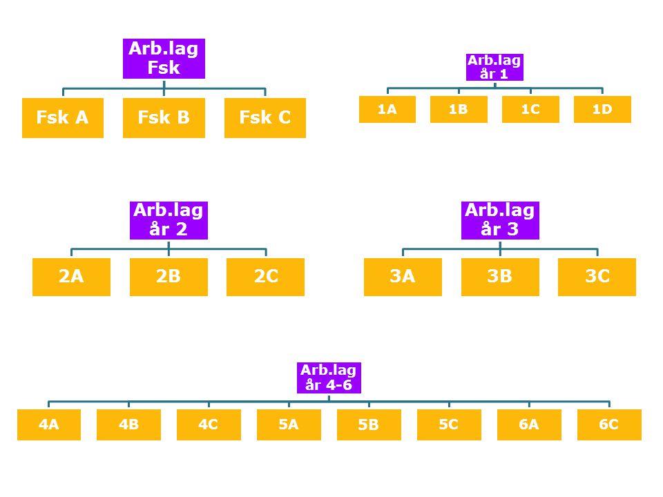 Klass- och personalorganisation Förskoleklass 2 förskollärare, 1 fritidspersonal Årskurs 1-3 1 lärare, 1,5-2 fritidspersonal Årskurs 4-6 1 lärare Klassrum 27 elever 3 personal Klassrum 27 elever 1-3 personal Klassrum 25-27 elever 1 personal Skolfritids 13-14 elever 1 fritidspersonal Halvklass 13-14 elever 1 lärare Fritids 27 elever 2 fritidspersonal Klubben 30-70 elever 3 fritidspersonal