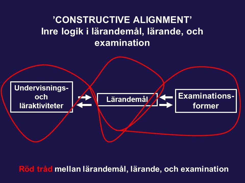 Undervisnings- och läraktiviteter Lärandemål Examinations- former 'CONSTRUCTIVE ALIGNMENT' Inre logik i lärandemål, lärande, och examination Röd tråd mellan lärandemål, lärande, och examination