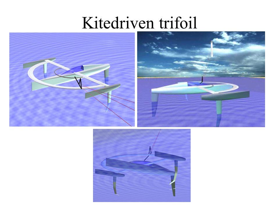 Kite vs segel, vridande moment