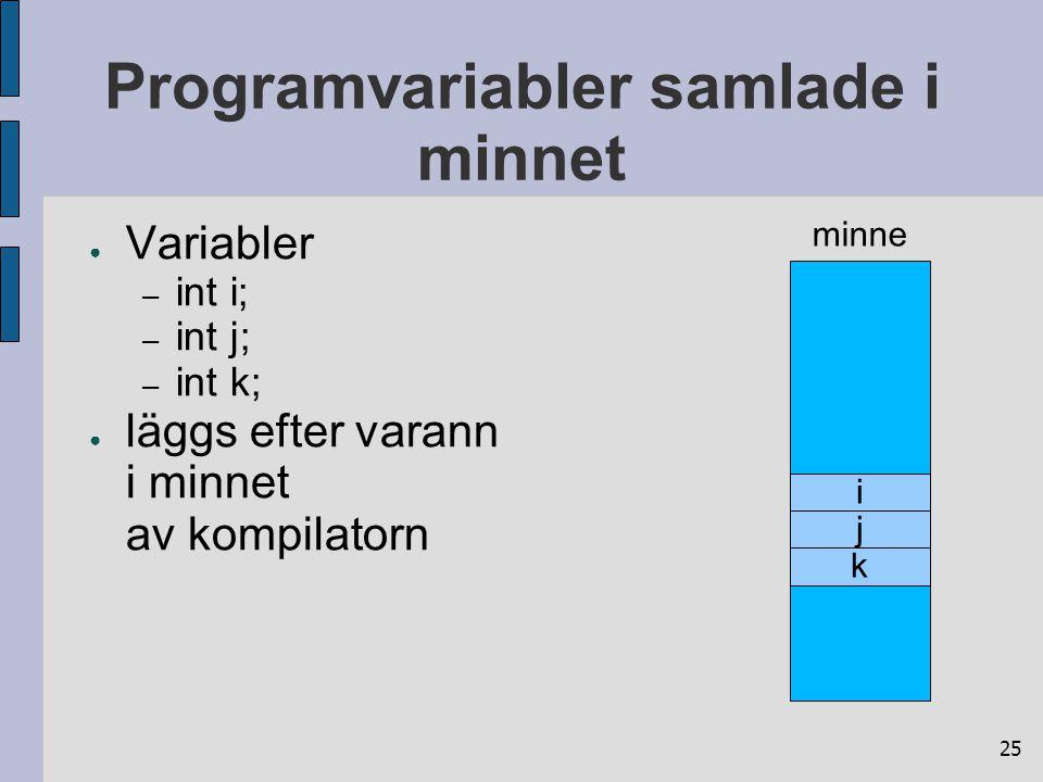25 Programvariabler samlade i minnet ● Variabler – int i; – int j; – int k; ● läggs efter varann i minnet av kompilatorn minne i j k