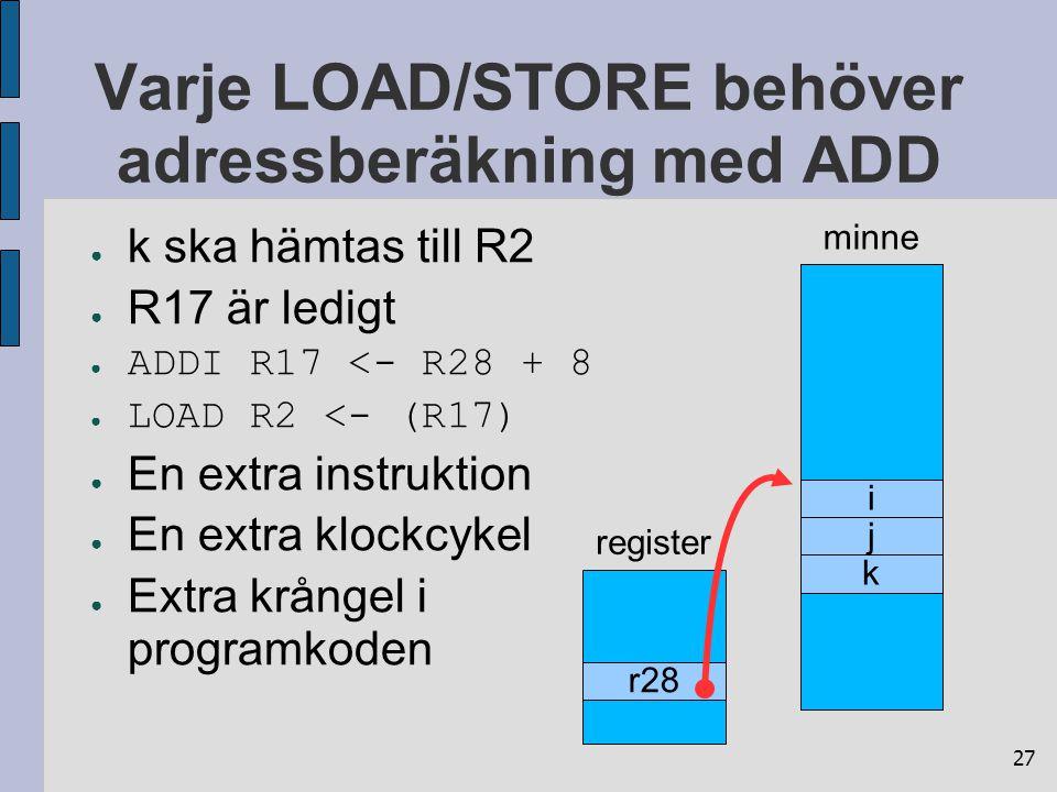 27 Varje LOAD/STORE behöver adressberäkning med ADD ● k ska hämtas till R2 ● R17 är ledigt ● ADDI R17 <- R28 + 8 ● LOAD R2 <- (R17) ● En extra instruktion ● En extra klockcykel ● Extra krångel i programkoden minne i j k register r28
