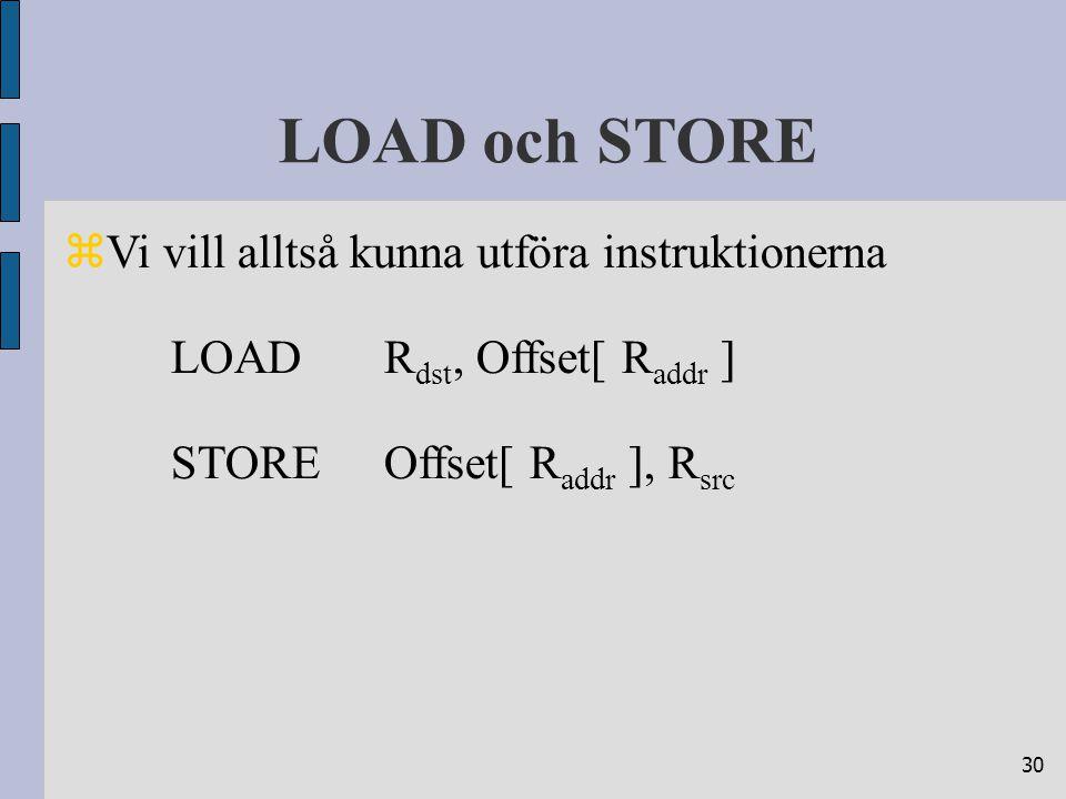 30 LOAD och STORE  Vi vill alltså kunna utföra instruktionerna LOADR dst, Offset[ R addr ] STOREOffset[ R addr ], R src