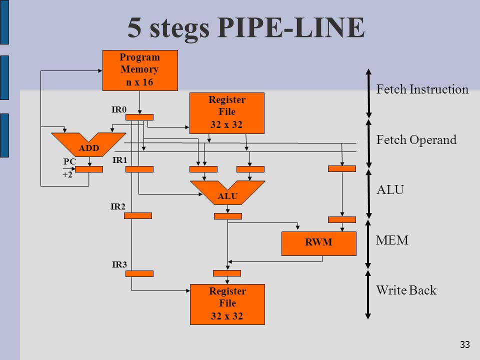 33 5 stegs PIPE-LINE ALUFetch OperandMEMFetch Instruction Register File 32 x 32 Program Memory n x 16 ALU Register File 32 x 32 PC ADD IR0 IR1 IR2 RWM
