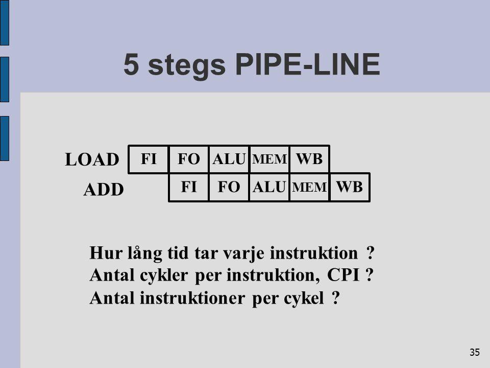 35 5 stegs PIPE-LINE LOAD FIFOALUWB MEM FIFOALUWB MEM ADD Hur lång tid tar varje instruktion ? Antal cykler per instruktion, CPI ? Antal instruktioner