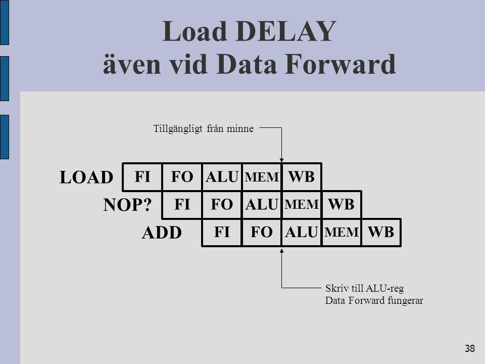 38 Load DELAY även vid Data Forward LOAD FIFOALUWB MEM ADD Tillgängligt från minne FIFOALUWB MEM Skriv till ALU-reg Data Forward fungerar FIFOALUWB MEM NOP
