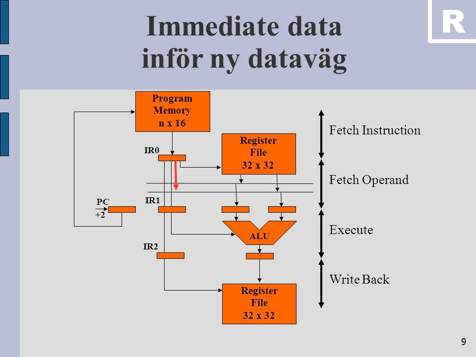 9 Immediate data inför ny dataväg ExecuteFetch OperandWrite BackFetch Instruction Register File 32 x 32 Program Memory n x 16 ALU Register File 32 x 3