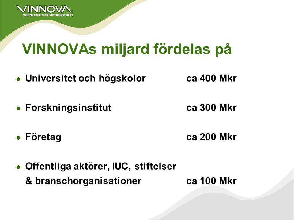 Start-fas 2003 – 2004 l Tävling mellan inkubatorförslag l 25 Mkr under 2003/2004 från VINNOVA l 25 Mkr från regionerna enl. kontrakt är målet l VINN N