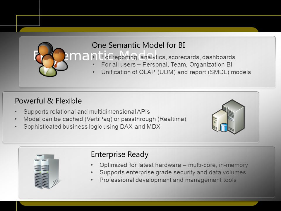 One Semantic Model for BI BI Semantic Model For reporting, analytics, scorecards, dashboards For all users – Personal, Team, Organization BI Unification of OLAP (UDM) and report (SMDL) models Powerful & Flexible Supports relational and multidimensional APIs Model can be cached (VertiPaq) or passthrough (Realtime) Sophisticated business logic using DAX and MDX Optimized for latest hardware – multi-core, in-memory Supports enterprise grade security and data volumes Professional development and management tools Enterprise Ready