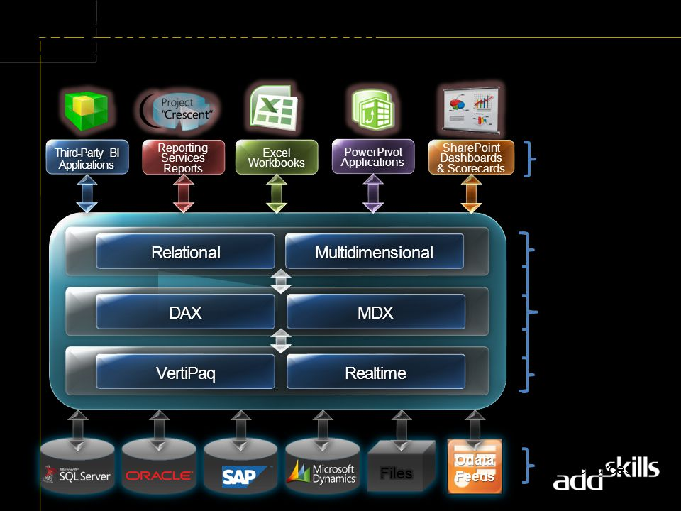 UDM Improvements & Roadmap Industry leading OLAP engine −Large developer/partner ecosystem −Broad adoption from small businesses to large enterprises Denali addresses top pain points −4GB string store limit −XEvents and monitoring enhancements −Performance, scale, reliability improvements Roadmap −Will continue to make measured investments in UDM and MOLAP technology based on customer & partner feedback −Primary focus going forward will be on BISM and VertiPaq