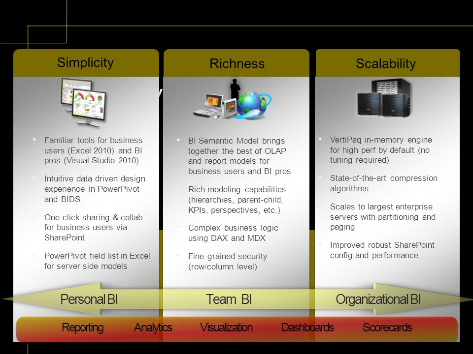 Summary RichnessScalability Simplicity Personal BI Organizational BI Familiar tools for business users (Excel 2010) and BI pros (Visual Studio 2010) Intuitive data driven design experience in PowerPivot and BIDS One-click sharing & collab for business users via SharePoint PowerPivot field list in Excel for server side models VertiPaq in-memory engine for high perf by default (no tuning required) State-of-the-art compression algorithms Scales to largest enterprise servers with partitioning and paging Improved robust SharePoint config and performance BI Semantic Model brings together the best of OLAP and report models for business users and BI pros Rich modeling capabilities (hierarchies, parent-child, KPIs, perspectives, etc.) Complex business logic using DAX and MDX Fine grained security (row/column level) Team BI Reporting Analytics Visualization Dashboards Scorecards
