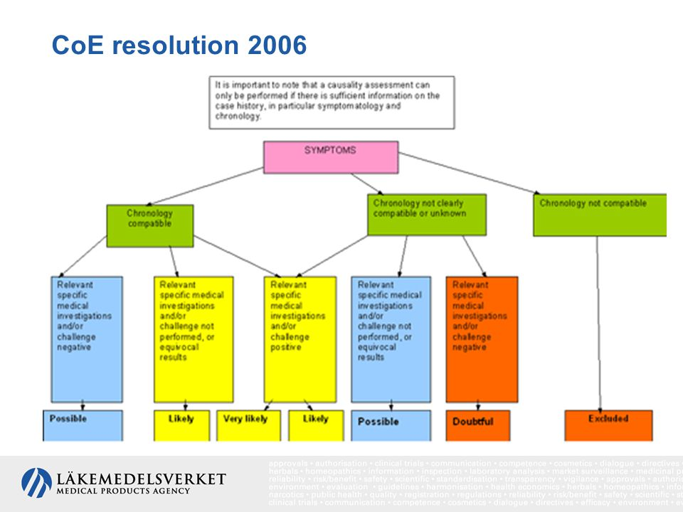 CoE resolution 2006 Chart 1 – Decision tree for the assessment of causality in cosmetovigilance