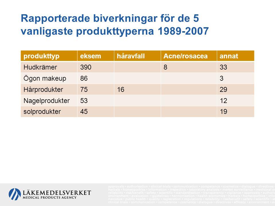 Rapporterade biverkningar för de 5 vanligaste produkttyperna 1989-2007 produkttypeksemhåravfallAcne/rosaceaannat Hudkrämer390833 Ögon makeup863 Hårpro
