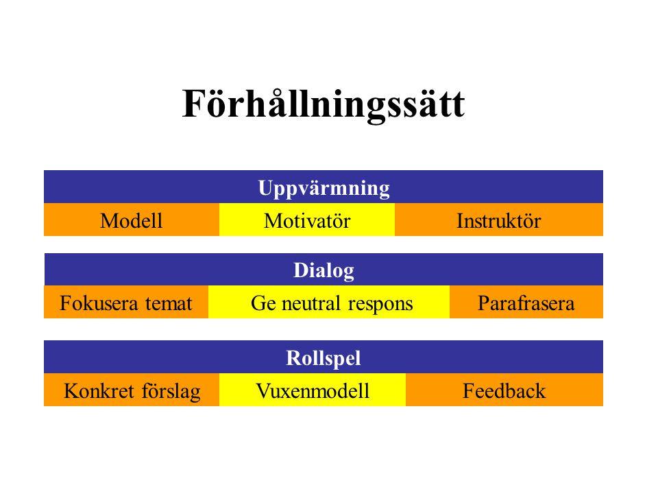 Förhållningssätt Uppvärmning ModellMotivatörInstruktör Dialog Fokusera tematGe neutral responsParafrasera Rollspel Konkret förslagVuxenmodellFeedback