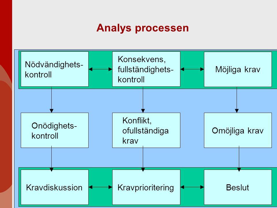 Analys processen Möjliga krav Nödvändighets- kontroll Omöjliga krav Onödighets- kontroll Konsekvens, fullständighets- kontroll Konflikt, ofullständiga