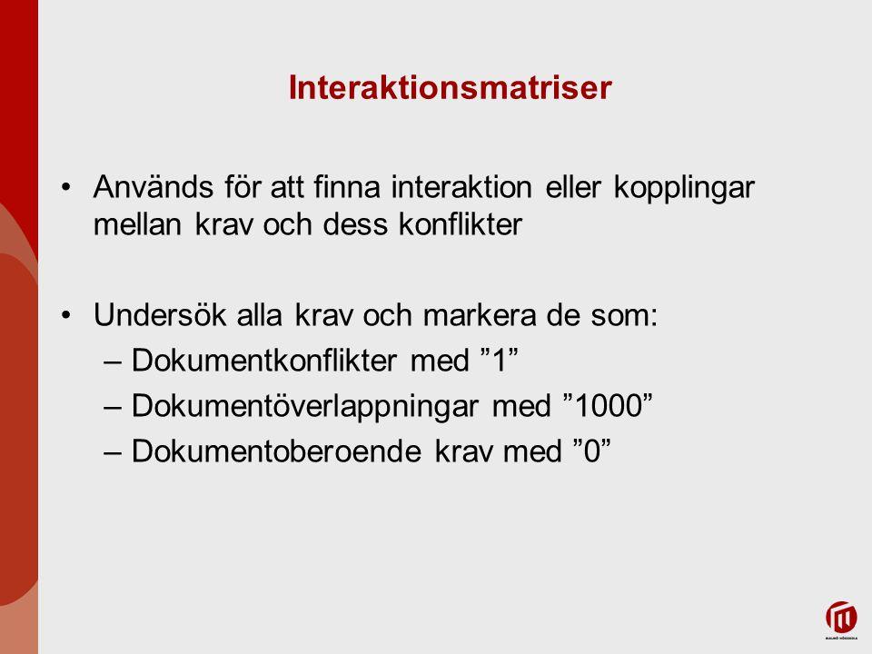 Interaktionsmatriser Används för att finna interaktion eller kopplingar mellan krav och dess konflikter Undersök alla krav och markera de som: –Dokume
