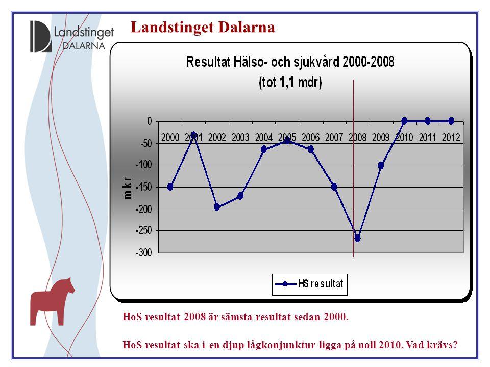 HoS resultat 2008 är sämsta resultat sedan 2000. HoS resultat ska i en djup lågkonjunktur ligga på noll 2010. Vad krävs? Landstinget Dalarna