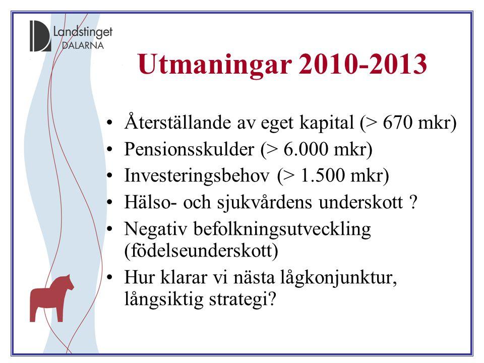 Utmaningar 2010-2013 Återställande av eget kapital (> 670 mkr) Pensionsskulder (> 6.000 mkr) Investeringsbehov (> 1.500 mkr) Hälso- och sjukvårdens un