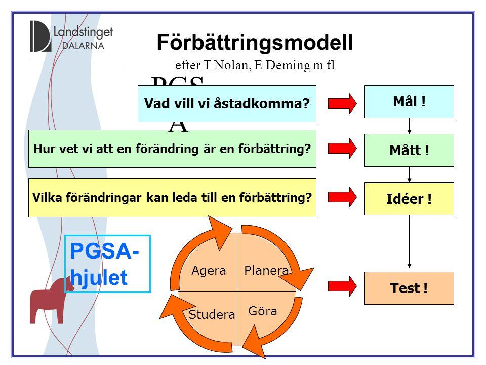 Förbättringsmodell efter T Nolan, E Deming m fl Mål ! Hur vet vi att en förändring är en förbättring? Mått ! Vilka förändringar kan leda till en förbä