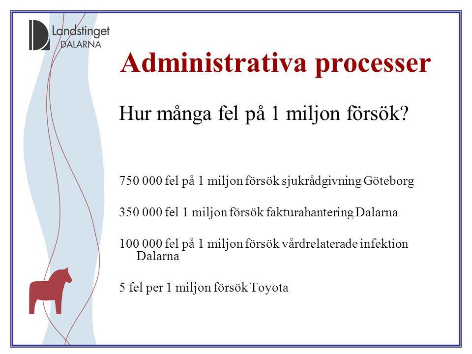 Administrativa processer Hur många fel på 1 miljon försök? 750 000 fel på 1 miljon försök sjukrådgivning Göteborg 350 000 fel 1 miljon försök fakturah