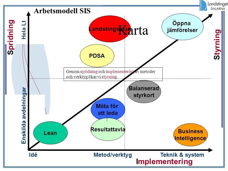 Spridning Teknik & systemMetod/verktygIdé Enskilda avdelningar Hela Lt Styrning Implementering PDSA Mäta för att leda Balanserad styrkort Business Int