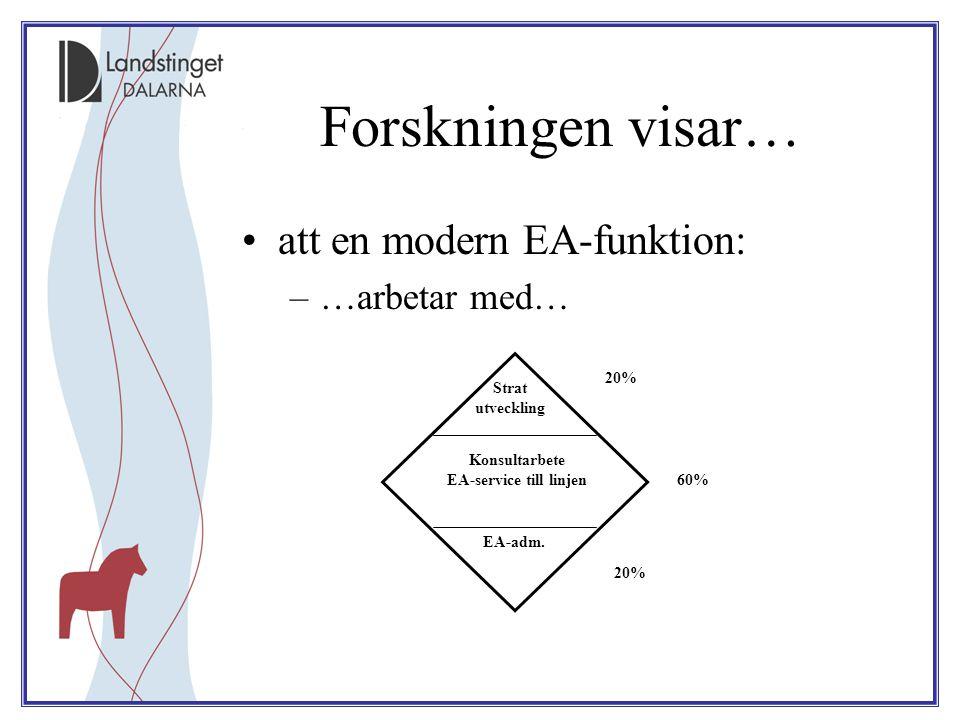 Forskningen visar… att en modern EA-funktion: –…arbetar med… Strat utveckling 20% 60% 20% EA-adm. Konsultarbete EA-service till linjen