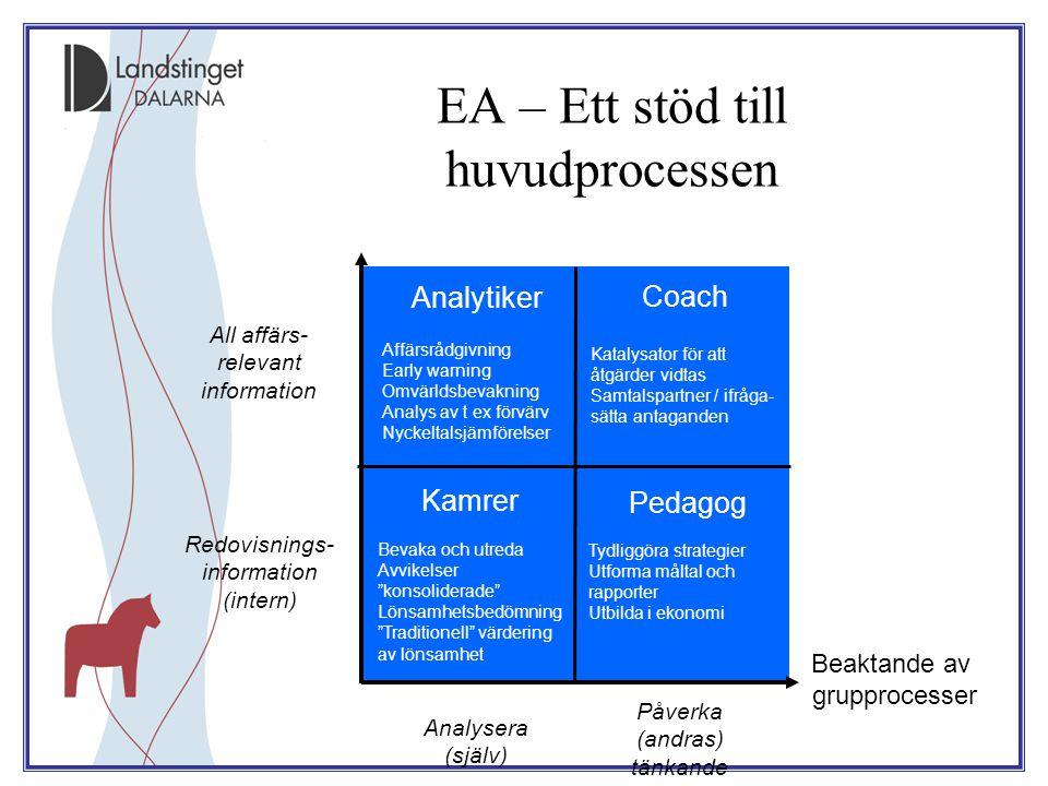 EA – Ett stöd till huvudprocessen Redovisnings- information (intern) Påverka (andras) tänkande Analysera (själv) All affärs- relevant information Anta