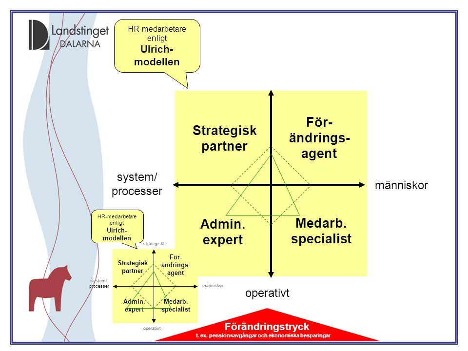 människor Strategisk partner För- ändrings- agent Admin. expert Medarb. specialist strategiskt operativt system/ processer HR-medarbetare enligt Ulric