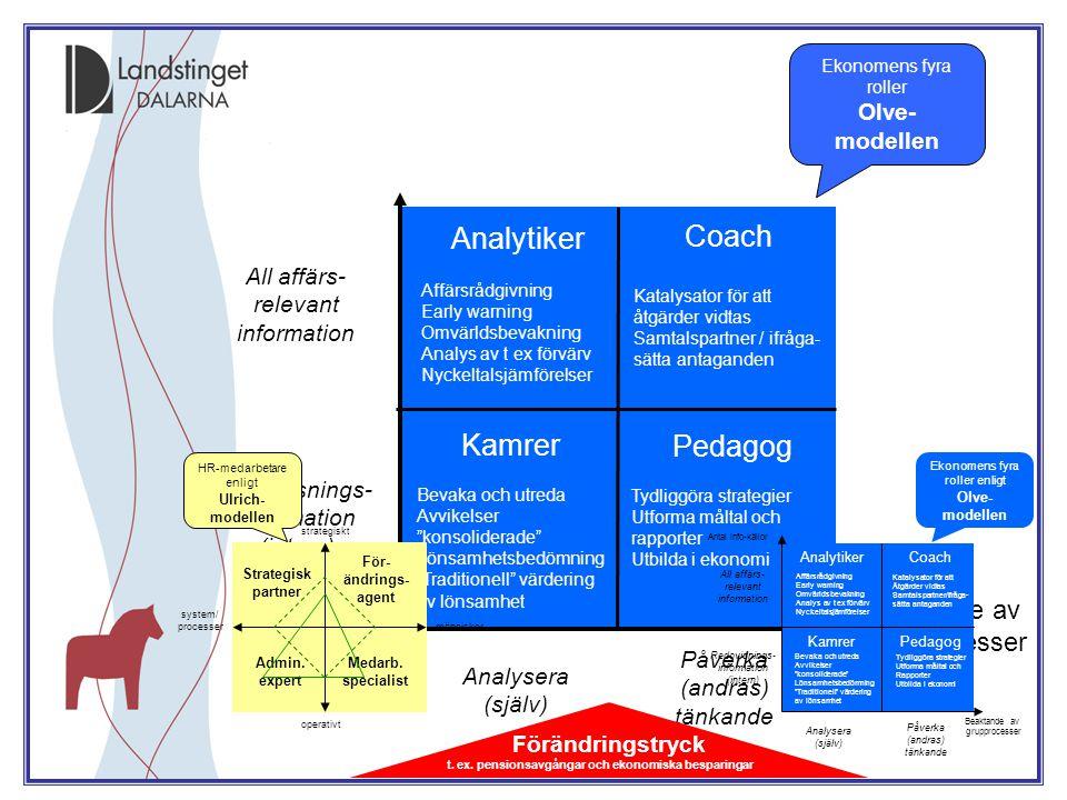 Redovisnings- information (intern) Påverka (andras) tänkande Analysera (själv) All affärs- relevant information Antal info-källor Beaktande av gruppro