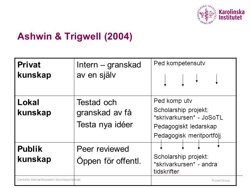 Project Group Centre for Medical Education, Karolinska Institutet Ashwin & Trigwell (2004) Privat kunskap Intern – granskad av en själv Ped kompetensu
