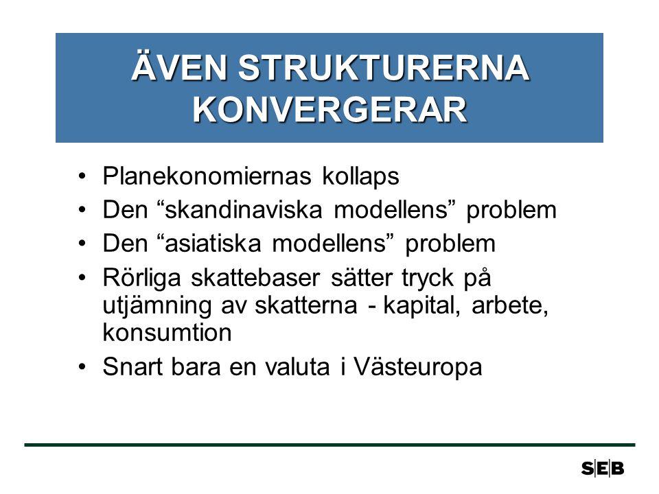 ÄVEN STRUKTURERNA KONVERGERAR Planekonomiernas kollaps Den skandinaviska modellens problem Den asiatiska modellens problem Rörliga skattebaser sätter tryck på utjämning av skatterna - kapital, arbete, konsumtion Snart bara en valuta i Västeuropa