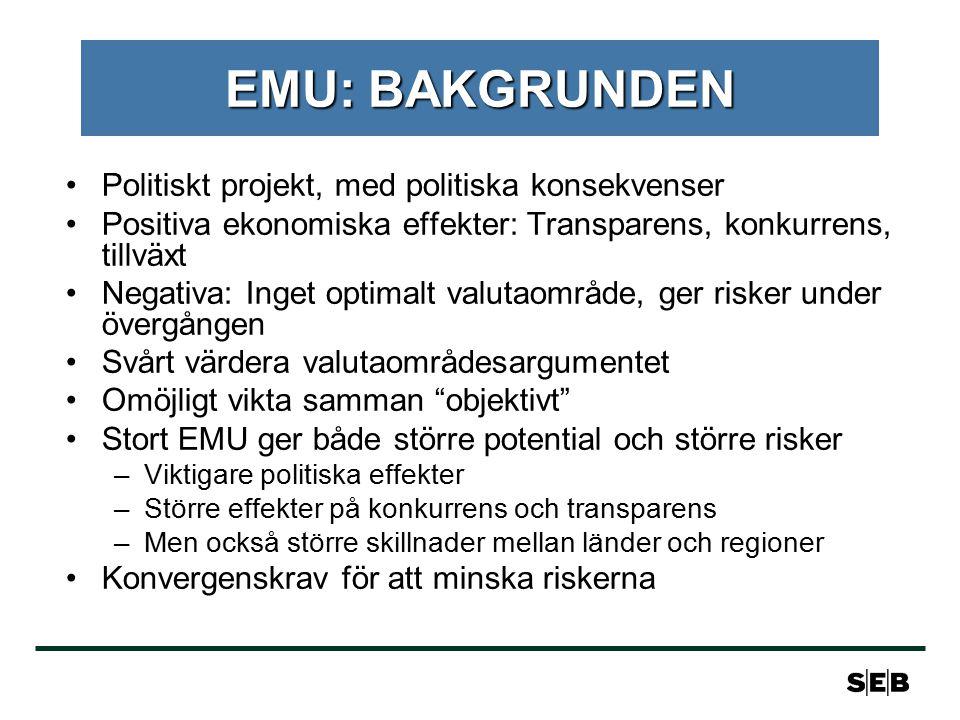 EMU: BAKGRUNDEN Politiskt projekt, med politiska konsekvenser Positiva ekonomiska effekter: Transparens, konkurrens, tillväxt Negativa: Inget optimalt valutaområde, ger risker under övergången Svårt värdera valutaområdesargumentet Omöjligt vikta samman objektivt Stort EMU ger både större potential och större risker –Viktigare politiska effekter –Större effekter på konkurrens och transparens –Men också större skillnader mellan länder och regioner Konvergenskrav för att minska riskerna