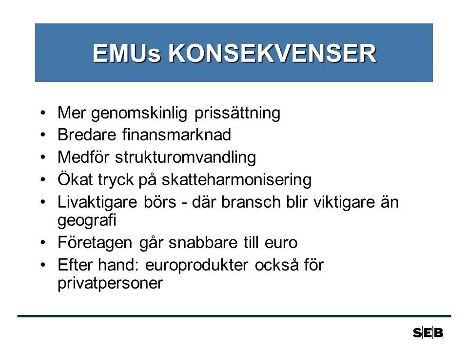 EMUs KONSEKVENSER Mer genomskinlig prissättning Bredare finansmarknad Medför strukturomvandling Ökat tryck på skatteharmonisering Livaktigare börs - där bransch blir viktigare än geografi Företagen går snabbare till euro Efter hand: europrodukter också för privatpersoner