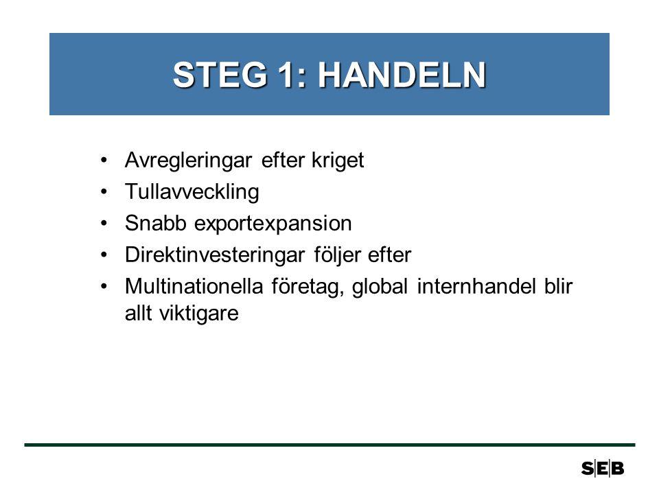 STEG 1: HANDELN Avregleringar efter kriget Tullavveckling Snabb exportexpansion Direktinvesteringar följer efter Multinationella företag, global internhandel blir allt viktigare